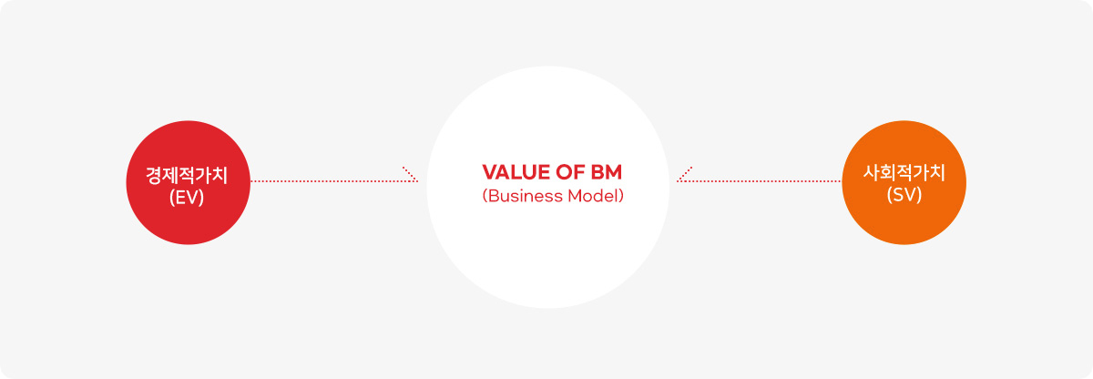 Value of BM(Business Model)=경제적가치(EV)+사회적가치(SV)